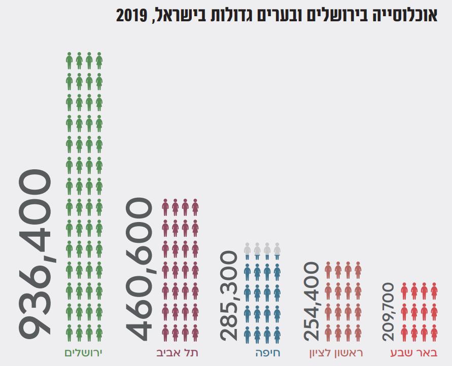 אוכלוסיית ירושלים: הקרדיט: מכון ירושלים למחקרי מדיניות