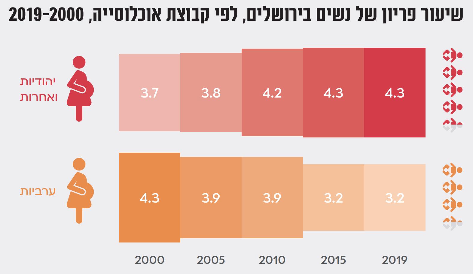 שיעור הפריון בירושלים: הקרדיט: מכון ירושלים למחקרי מדיניות