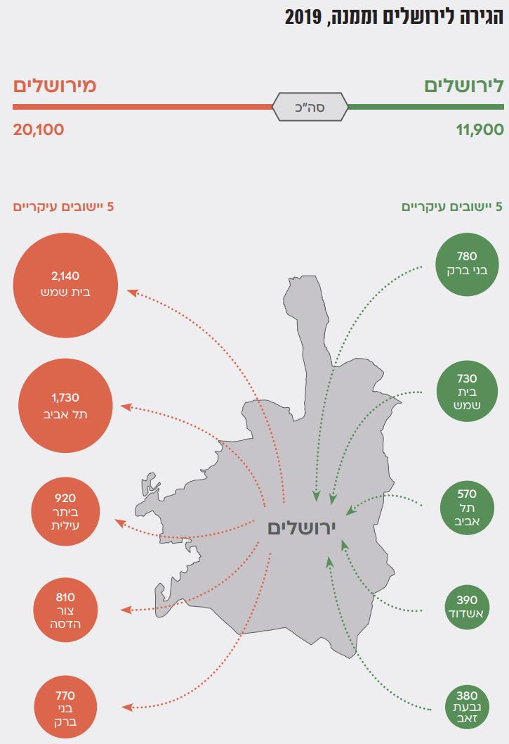 ההגירה לירושלים // הקרדיט: מכון ירושלים למחקרי מדיניות