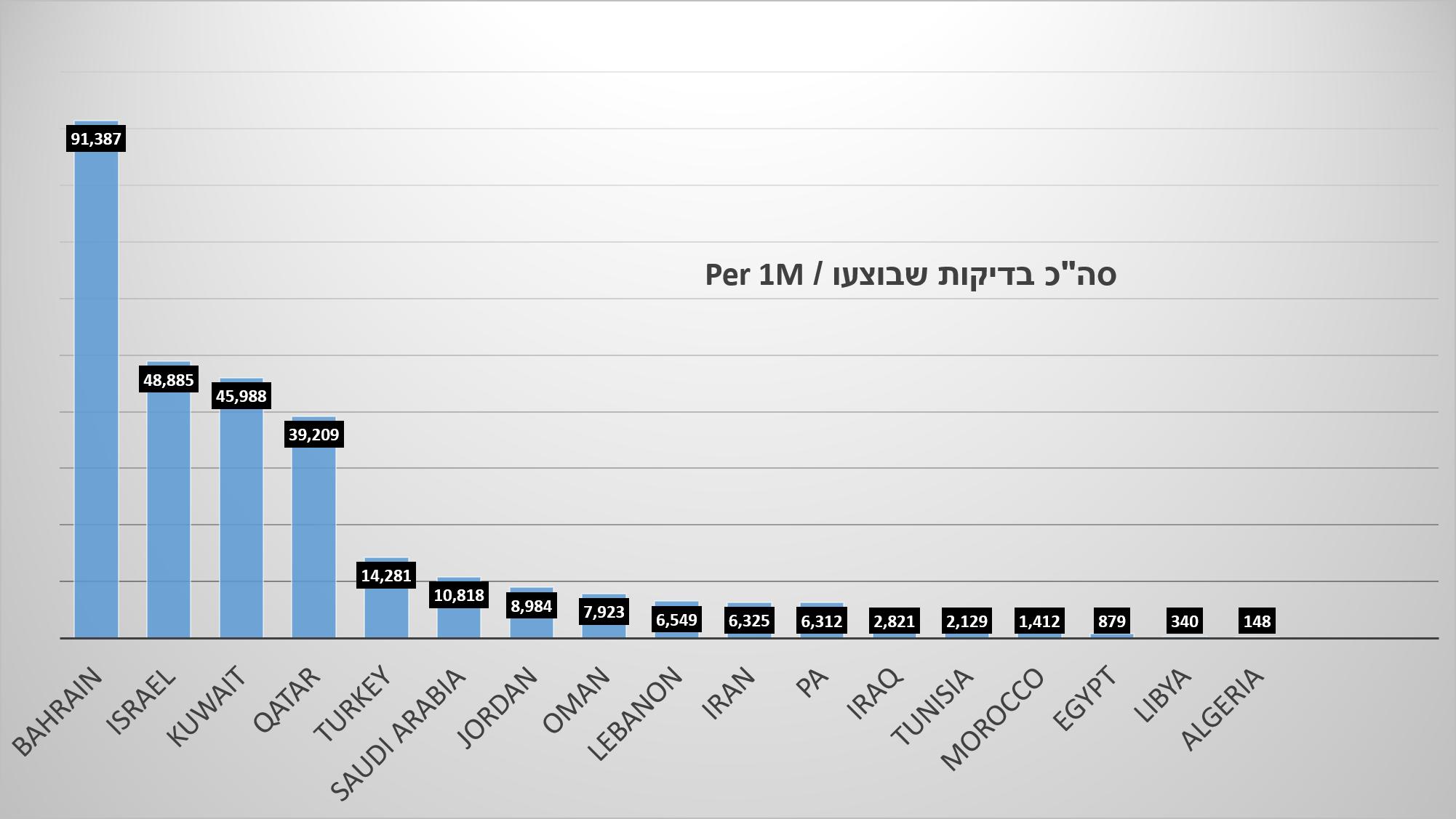 """השוואה : סה""""כ בדיקות שבוצעו / Per 1M"""
