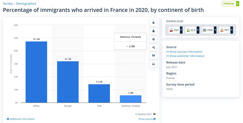 גרף מהגרים